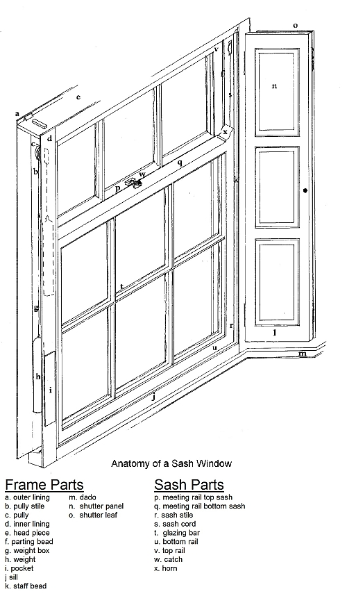 Wood Window Components : Sash windows ireland names of window parts